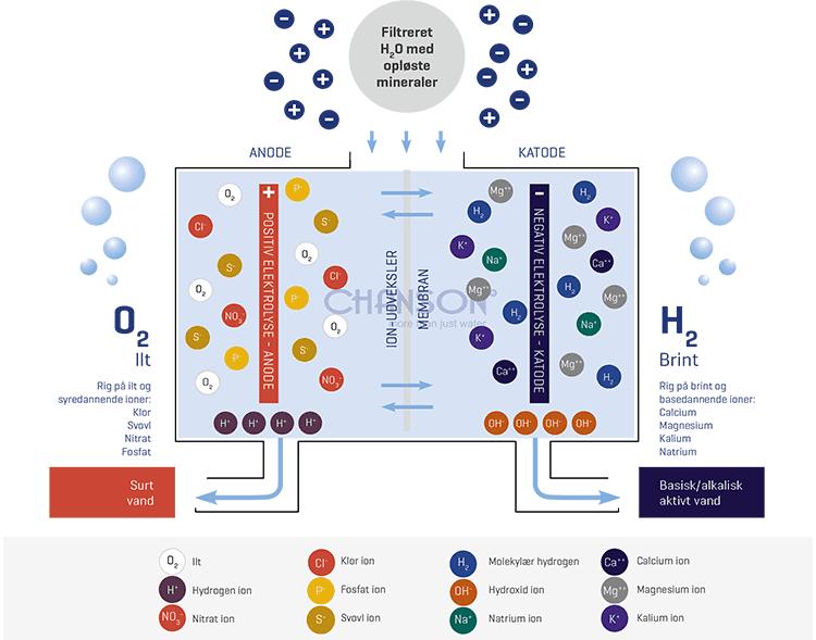 Sådan laves ioniseret vand