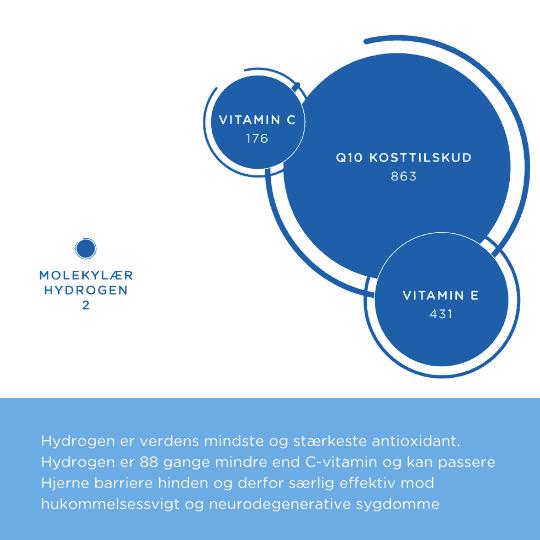 Hydrogen er verdens mindste antioxidant og 88 gange mindre end C-Vitamin