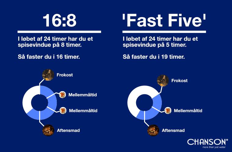 Grafisk illustration af 16 8 kuren og fast five kuren